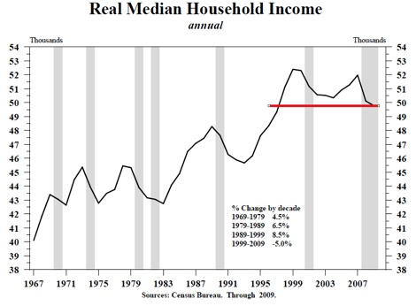 Real median income flat for nearly 20 years